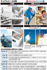 デュアルユースの例/日本の科学技術と軍事をめぐる動き