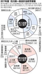 2017年度 石川県一般会計当初予算案