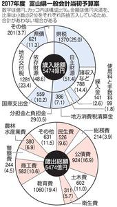 2017年度 富山県一般会計当初予算案