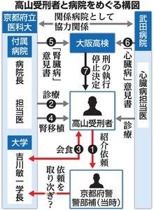 高山受刑者と病院をめぐる構図