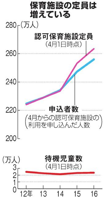 保育施設の定員は増えている