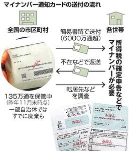 マイナンバー通知カードの送付の流れ