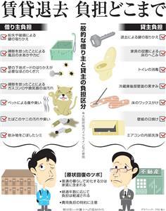 賃貸退去、負担どこまで<グラフィック・戸田靖人>