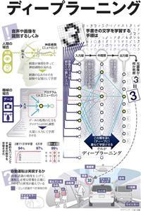 ディープラーニング<グラフィック・大屋信徹>