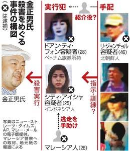 金正男氏殺害をめぐる事件の構図