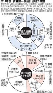2017年度 青森県一般会計当初予算案