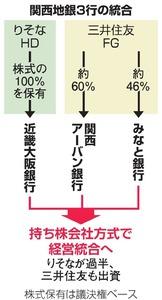 関西地銀3行の統合