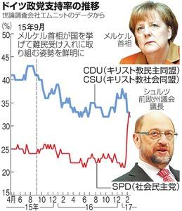ドイツ政党支持率の推移