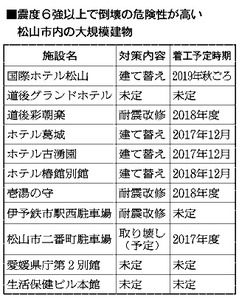 震度6強異常で倒壊の危険性が高い 松山市内の大規模建物