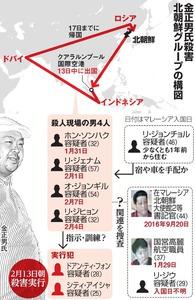 金正男氏殺害 北朝鮮グループの構図