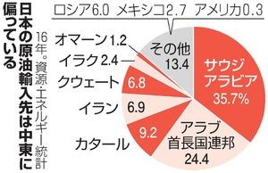 日本の原油輸入先は中東に偏っている