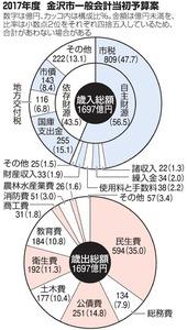 2017年 金沢市一般会計当初予算案