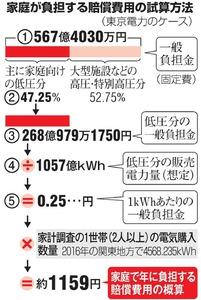 家庭が負担する賠償費用の計算方法(東京電力のケース)