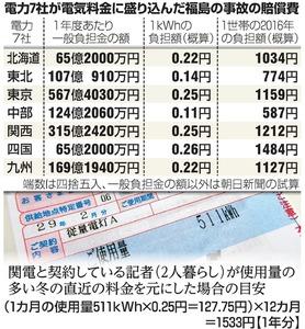 電力7社が電気料金に盛り込んだ福島の事故の賠償費
