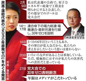 民進・蓮舫代表の「2030年原発ゼロ」をめぐる発言