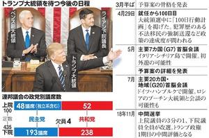トランプ大統領を待つ今後の日程/連邦議会の政党別議席数