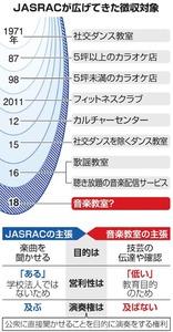 JASRACが広げてきた徴収対象
