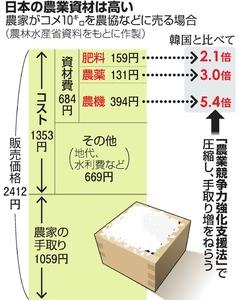 日本の農業資材は高い