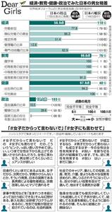 経済・教育・健康・政治でみた日本の男女格差