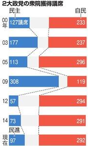 2大政党の衆院獲得議席
