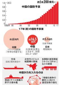 中国の国防予算/17年(度)の国防予算案/中国が力を入れるのは