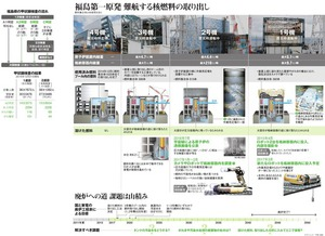 福島第一原発、難航する核燃料の取り出し/福島県の甲状腺検査の流れ/甲状腺検査の結果<グラフィック・甲斐規裕>