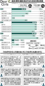 経済・教育・健康・政治でみた日本の男女格差/「#女子だからって言わないで」「#女子にも言わせて」