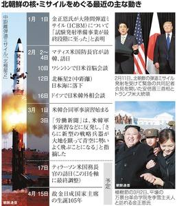 北朝鮮の核・ミサイルをめぐる最近の主な動き
