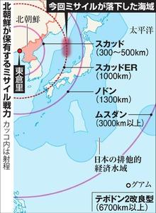 北朝鮮が保有するミサイル戦力