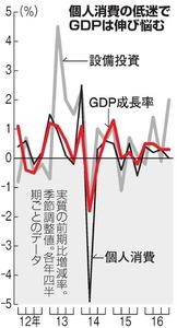 個人消費の低迷でGDPは伸び悩む