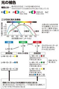 (今さら聞けない+)光の補色 青+黄…2色でも白色光