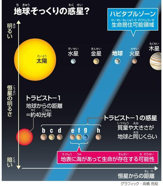 地球(ちきゅう)そっくりの惑星(わくせい)?<グラフィック・高橋亮知>