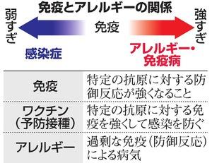 花粉症に関するトピックス:朝日新聞デジタル
