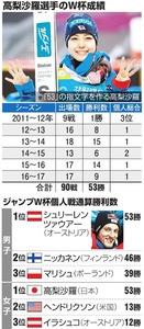 高梨沙羅選手のW杯成績/ジャンプW杯個人戦通算勝利数
