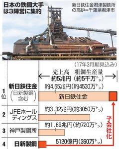 日本の鉄鋼大手は3陣営に集約
