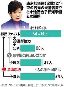 東京都議選(定数127)での各党の候補者擁立と小池百合子都知事側との関係