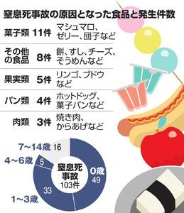 窒息死事故の原因となった食品と発生件数