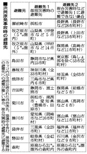 浜岡原発事故時の避難先