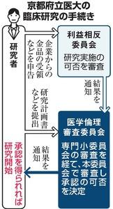 京都府立医大の臨床研究の手続き