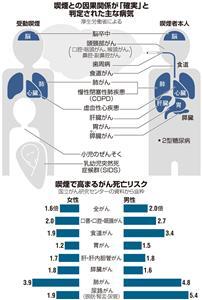 喫煙との因果関係が「確実」と判定された主な病気/喫煙で高まるがん死亡リスク