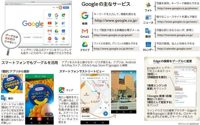 Googleの主なサービス/スマートフォンでもグーグルを活用/Edgeの検索をグーグルに変更<グラフィック・なかのりか>