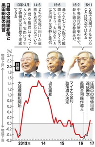 日銀の金融緩和策と黒田総裁の発言