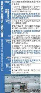 東京電力や国の津波への対応の経緯