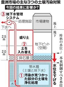 豊洲市場の主な3つの土壌汚染対策