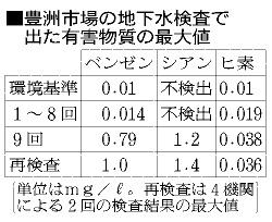 豊洲市場の地下水検査で出た有害物質の最大値