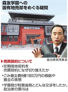森友学園への国有地売却をめぐる疑問