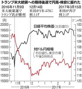トランプ米大統領への期待後退で円高・株安に振れた