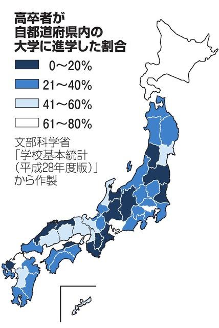 高卒者が自都道府県内の大学に進学した割合