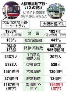 大阪市営地下鉄・バスの現状