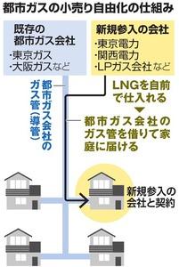 都市ガスの小売り自由化の仕組み